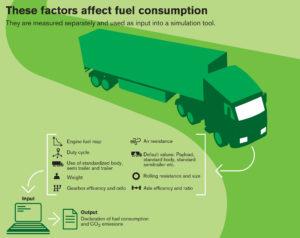 Volvo Trucks geeft nu al verklaringen af over brandstofverbruik en CO2-uitstoot, een half jaar voordat dit vanaf 1 januari 2019 een wettelijke vereiste wordt voor nieuwe trucks binnen de EU.