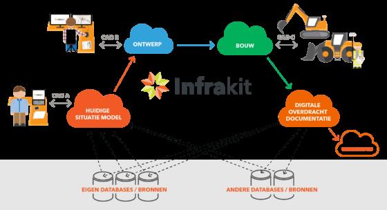Efficiënter samenwerken met merkonafhankelijke cloudomgeving Infrakit