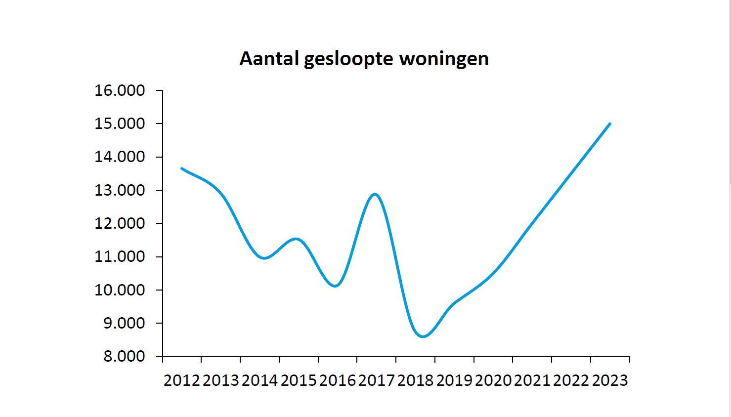 Aantal gesloopte woningen 2012-2023