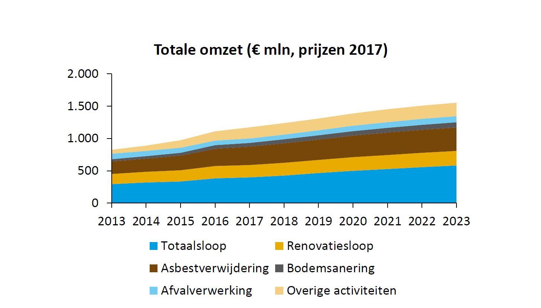 Totale omzet sloopsector 2013-2023