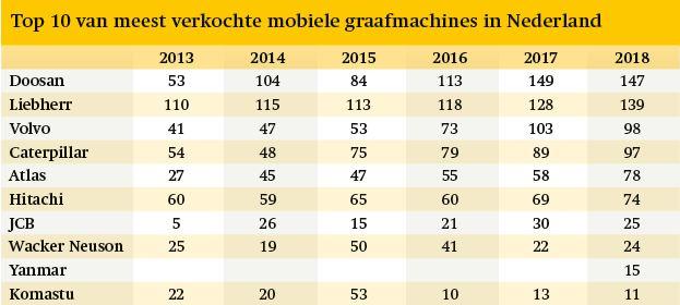Top 10 meest verkochte mobiele graafmachines in Nederland