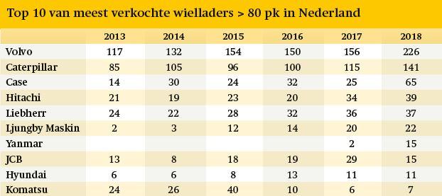 Top 10 meest verkochte wielladers in Nederland